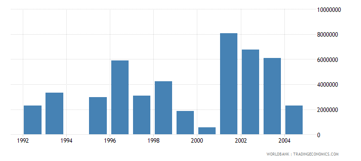 romania net bilateral aid flows from dac donors netherlands current us$ wb data