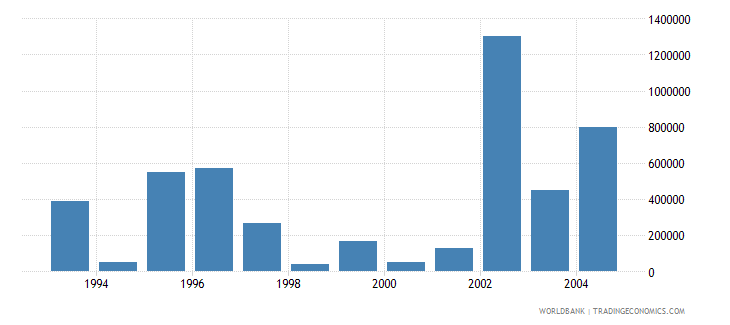 romania net bilateral aid flows from dac donors norway current us$ wb data
