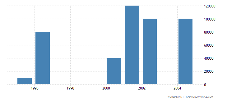 romania net bilateral aid flows from dac donors portugal current us$ wb data