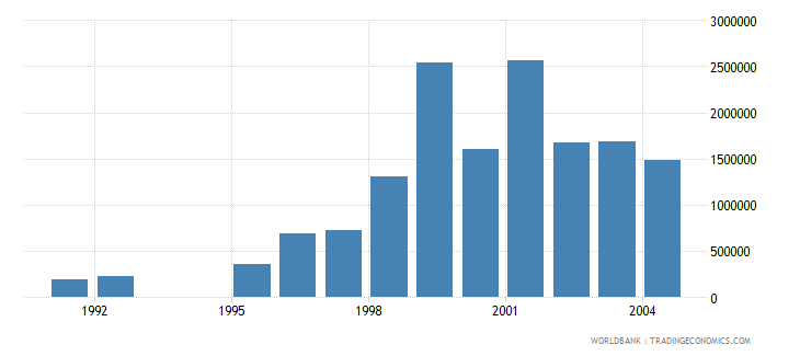 romania net bilateral aid flows from dac donors spain current us$ wb data