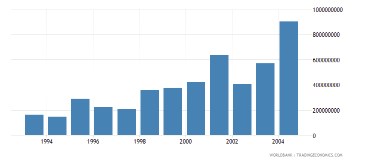 romania net bilateral aid flows from dac donors total current us$ wb data