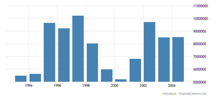 romania net bilateral aid flows from dac donors united kingdom current us$ wb data