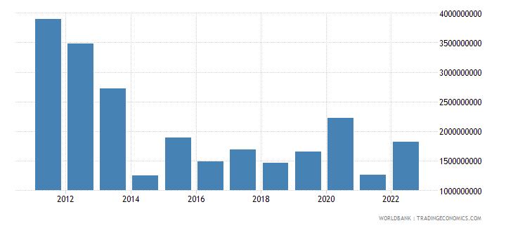 romania net current transfers bop current us$ wb data