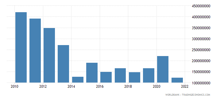 romania net current transfers from abroad current us$ wb data