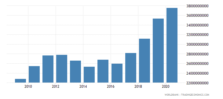 romania net domestic credit current lcu wb data