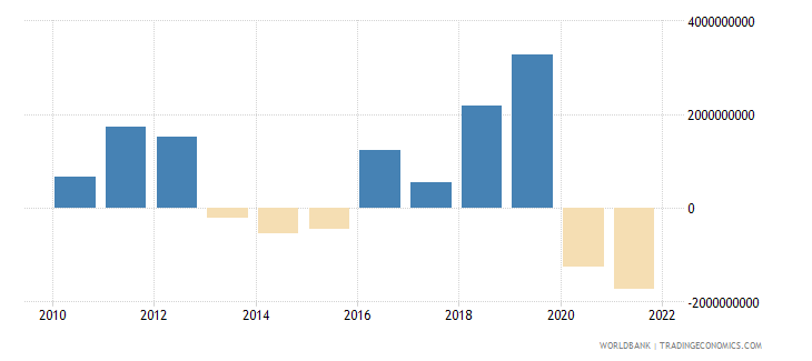 romania net errors and omissions adjusted bop current us$ wb data