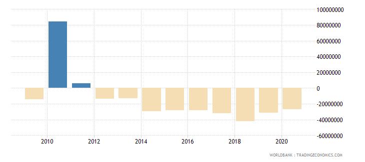romania net financial flows bilateral nfl current us$ wb data
