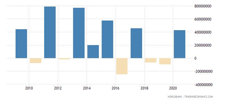 romania net financial flows ibrd nfl current us$ wb data