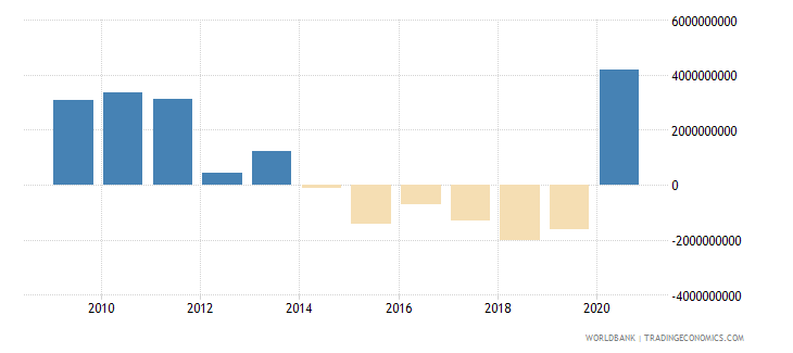 romania net financial flows multilateral nfl current us$ wb data