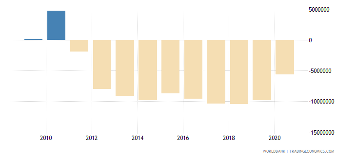 romania net financial flows rdb concessional nfl current us$ wb data