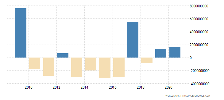 romania net flows on external debt private nonguaranteed png nfl current us$ wb data