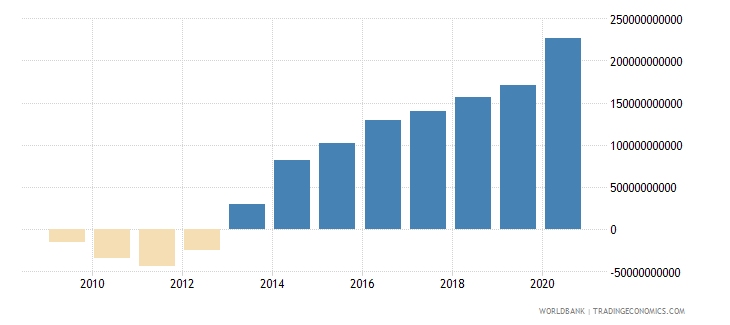 romania net foreign assets current lcu wb data