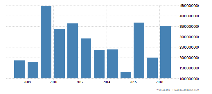 romania net incurrence of liabilities total current lcu wb data