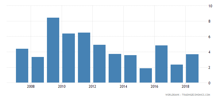 romania net incurrence of liabilities total percent of gdp wb data