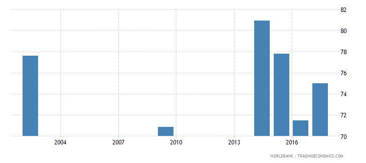 romania net intake rate in grade 1 female percent of official school age population wb data