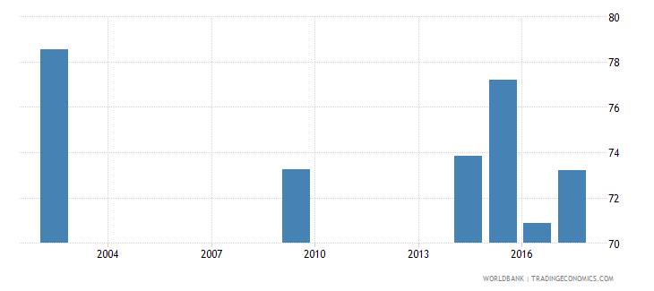 romania net intake rate in grade 1 male percent of official school age population wb data