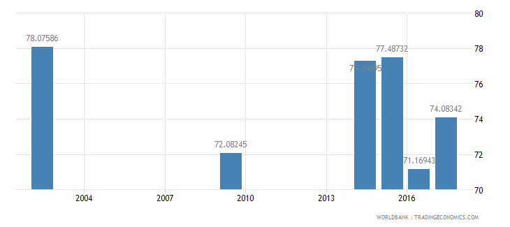 romania net intake rate in grade 1 percent of official school age population wb data