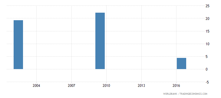romania net intake rate to grade 1 of primary education by under age entrants 1 year female percent wb data