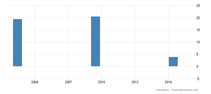 romania net intake rate to grade 1 of primary education by under age entrants 1 year male percent wb data