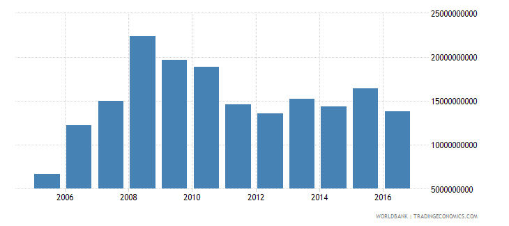 romania net investment in nonfinancial assets current lcu wb data