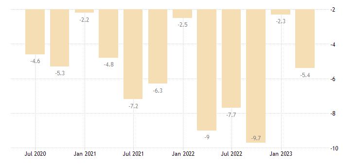 romania net lending borrowing current capital account eurostat data