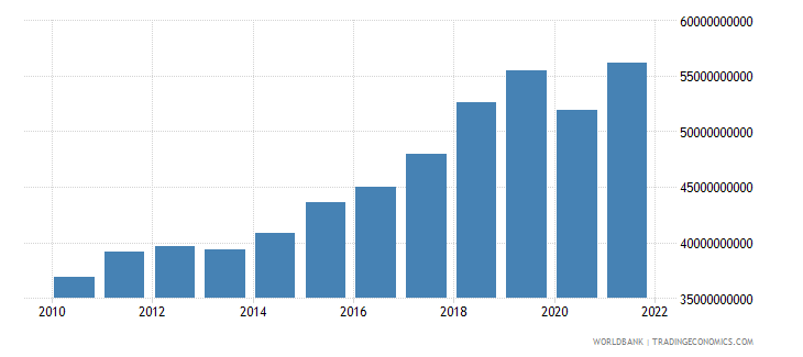 romania net taxes on products constant lcu wb data