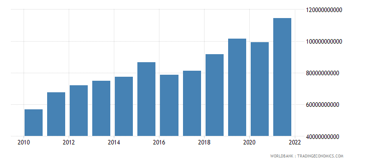 romania net taxes on products current lcu wb data