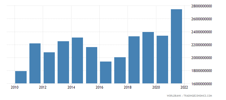romania net taxes on products current us$ wb data