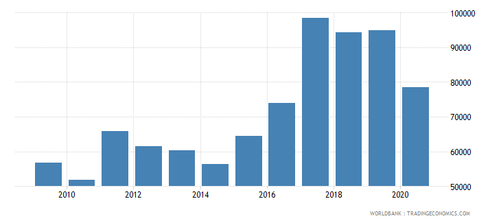 romania new businesses registered number wb data