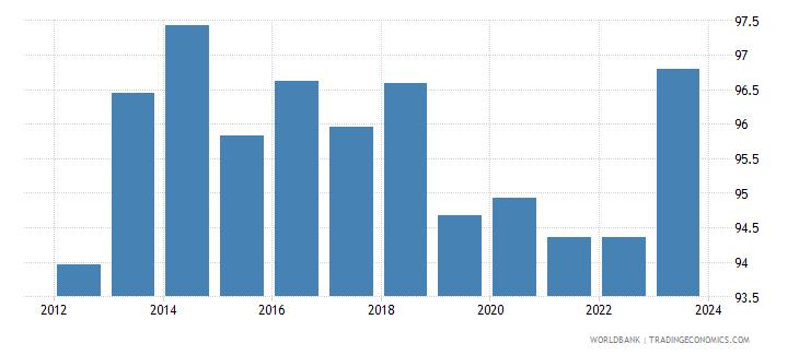 romania nominal effecive exchange rate wb data