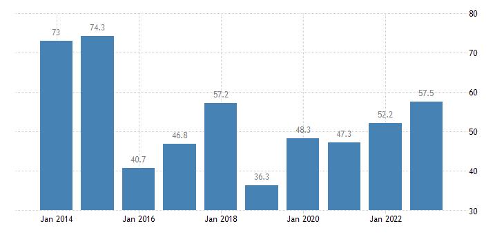 romania nominal unit labour cost eurostat data