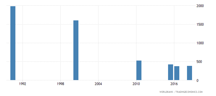 romania number of deaths ages 5 14 years wb data