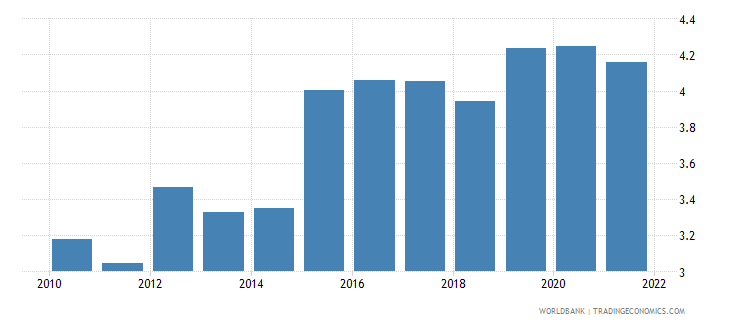 romania official exchange rate lcu per us$ period average wb data