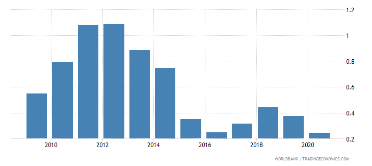 romania oil rents percent of gdp wb data