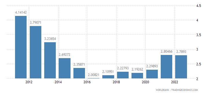 romania ores and metals exports percent of merchandise exports wb data
