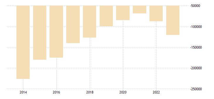 romania other investment eurostat data