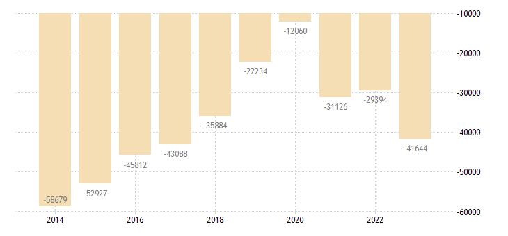romania other investment general gov eurostat data