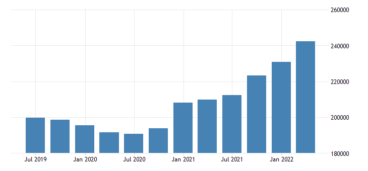 romania other investment liabilities positions at the end of period eurostat data