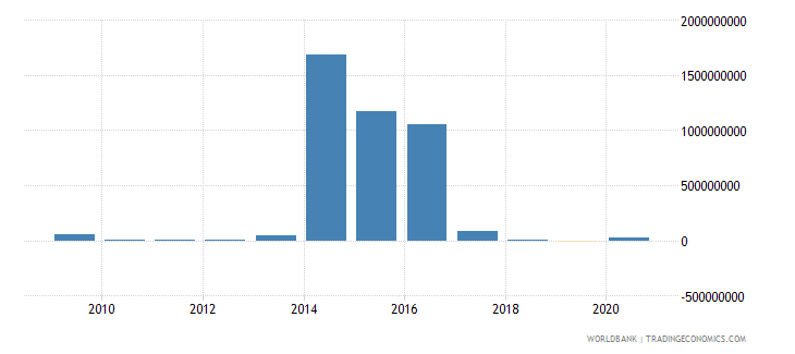 romania other taxes current lcu wb data
