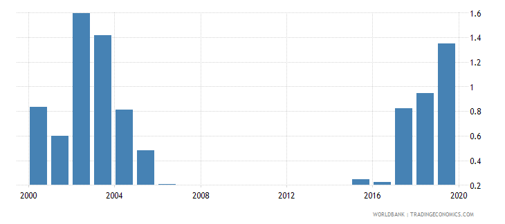 romania outstanding international private debt securities to gdp percent wb data