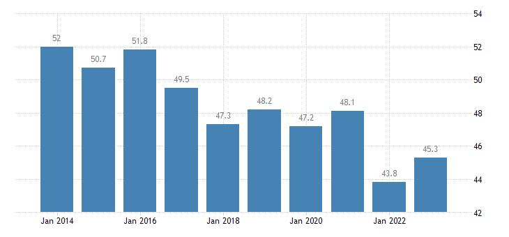 romania overcrowding rate cities eurostat data