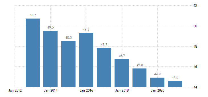 romania overcrowding rate females eurostat data