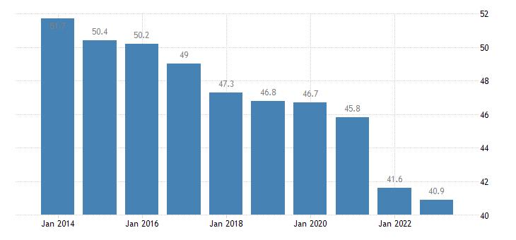 romania overcrowding rate males eurostat data