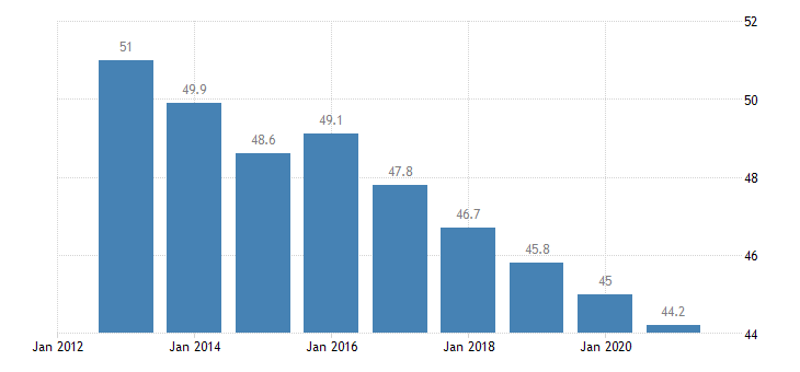 romania overcrowding rate owner no outsting mortgage or housing loan eurostat data