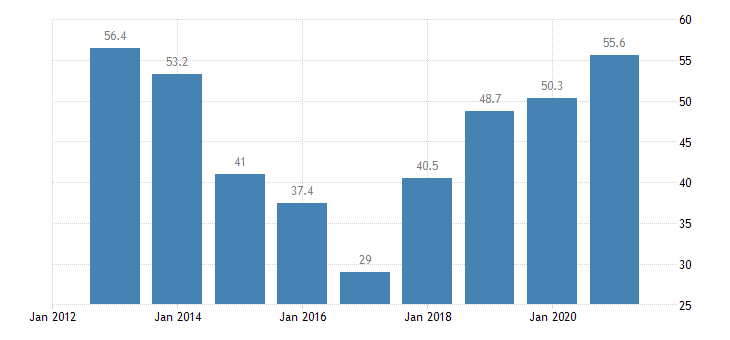 romania overcrowding rate owner with mortgage or loan eurostat data