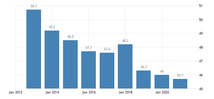 romania overcrowding rate rural areas eurostat data