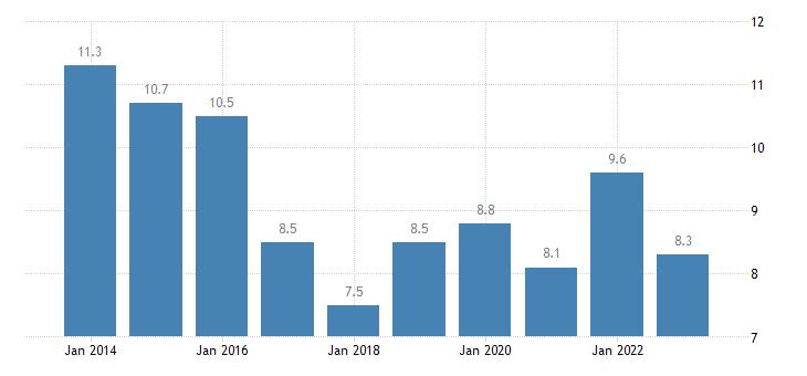 romania overcrowding rate single person eurostat data