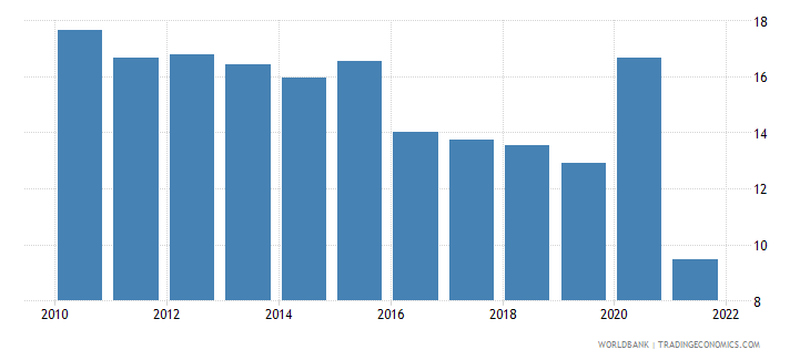 romania part time employment total percent of total employment wb data