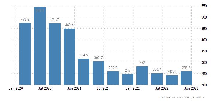 Romania Part Time Employment