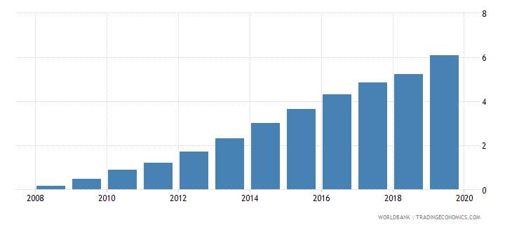 romania pension fund assets to gdp percent wb data